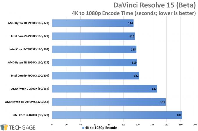 AMD Ryzen Threadripper 2950X & 2990WX Performance in DaVinci Resolve