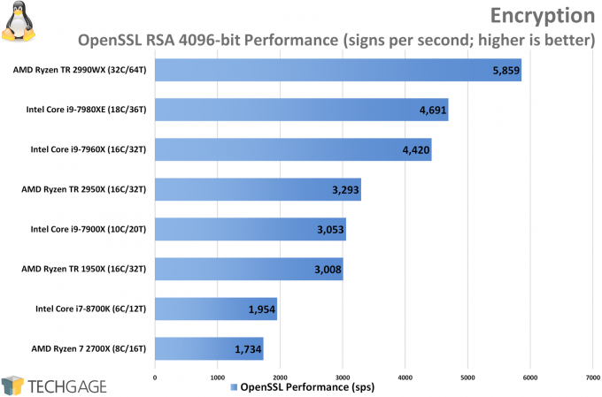 AMD Ryzen Threadripper 2950X and 2990WX Performance in Encryption (Linux)