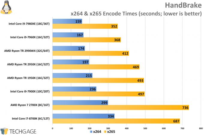 AMD Ryzen Threadripper 2950X and 2990WX Performance in HandBrake (Linux)
