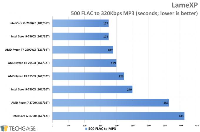 AMD Ryzen Threadripper 2950X & 2990WX Performance in LameXP