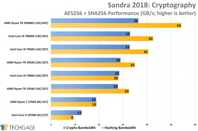 AMD Ryzen Threadripper 2950X & 2990WX Performance in SiSoftware Sandra 2018 Cryptography