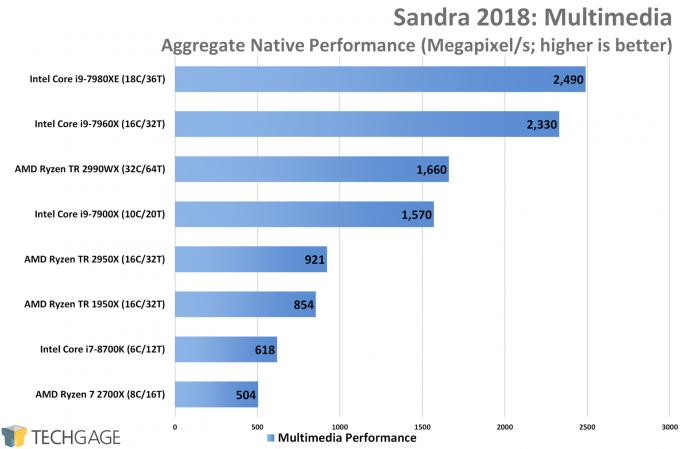 AMD Ryzen Threadripper 2950X & 2990WX Performance in SiSoftware Sandra 2018 Multimedia