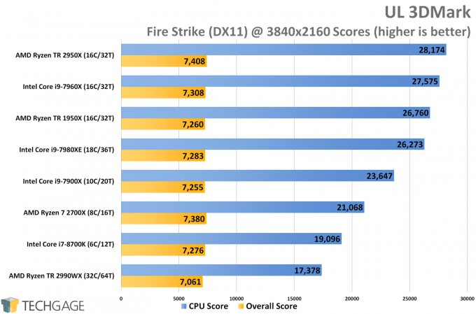 AMD Ryzen Threadripper 2950X & 2990WX Performance in UL 3DMark Fire Strike (4K)