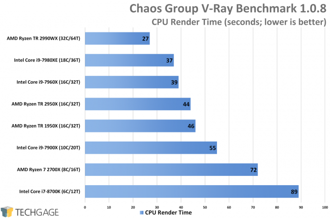 AMD Ryzen Threadripper 2950X & 2990WX Performance in V-Ray Benchmark