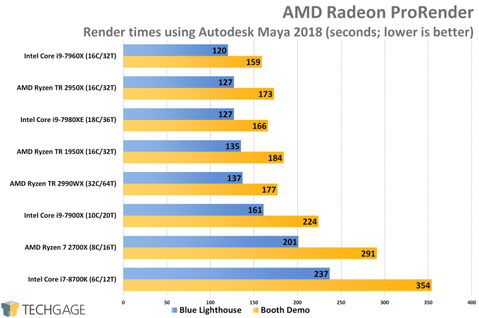 AMD Ryzen Threadripper 2950X & 2990WX Performance with AMD's Radeon ProRender