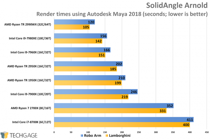 AMD Ryzen Threadripper 2950X & 2990WX Performance with SolidAngle's Arnold