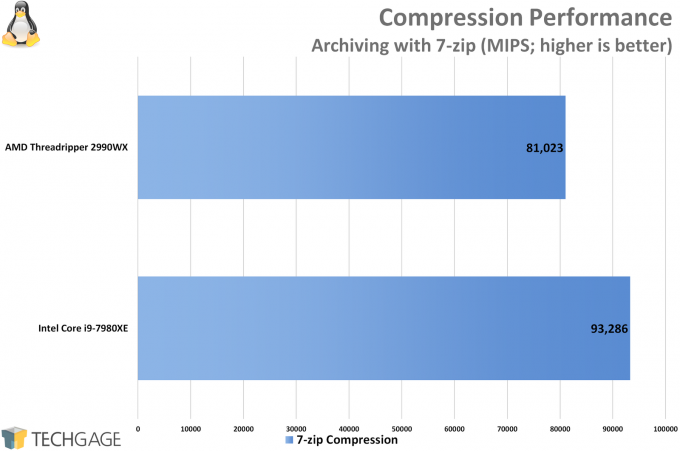 AMD Ryzen Threadripper 2950X 2990WX Performance in Compression Linux 680x451 - Multi-threaded Linux Performance: AMD's Threadripper 2990WX vs. Intel's Core i9-7980XE