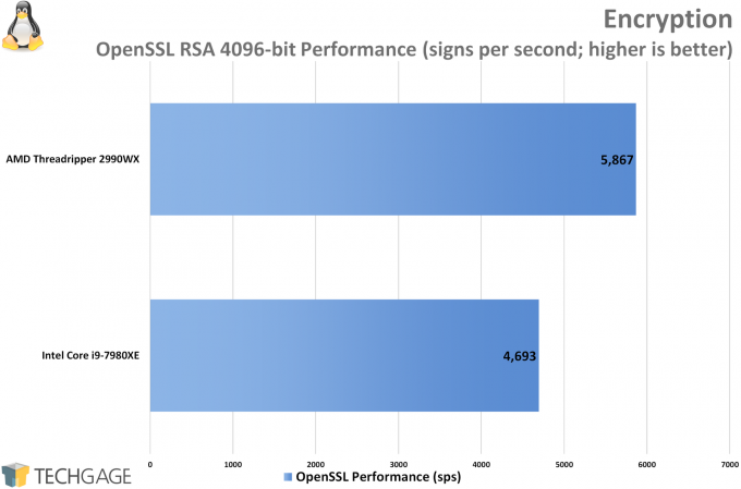 AMD Ryzen Threadripper 2950X 2990WX Performance in Encryption Linux 680x449 - Multi-threaded Linux Performance: AMD's Threadripper 2990WX vs. Intel's Core i9-7980XE