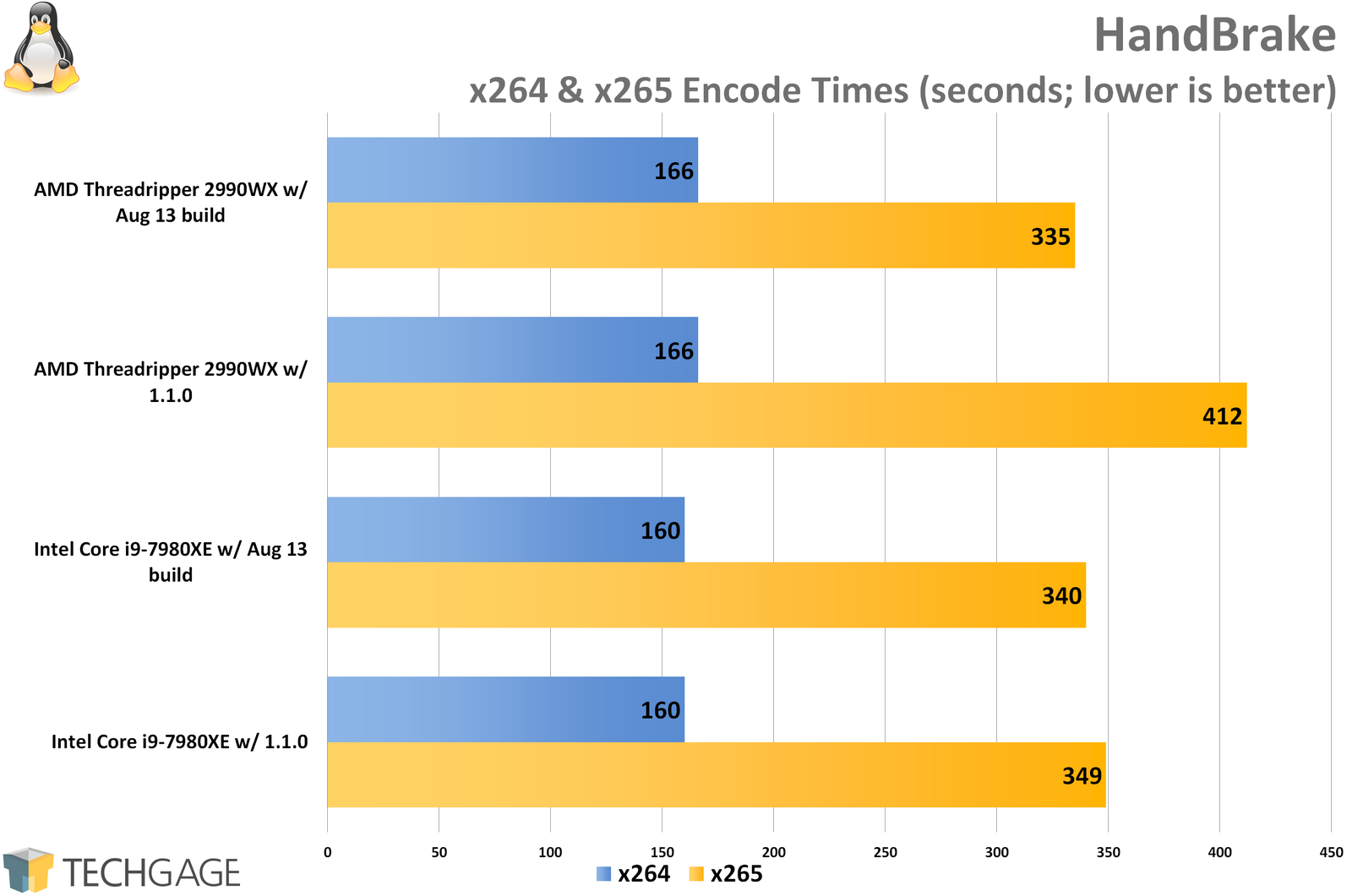 Multi-threaded Linux Performance: AMD's Threadripper 2990WX vs