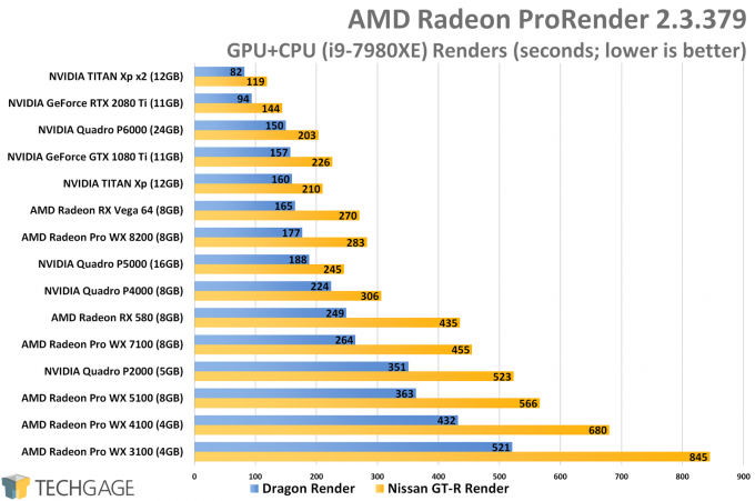 AMD Radeon ProRender - Heterogeneous Rendering Performance