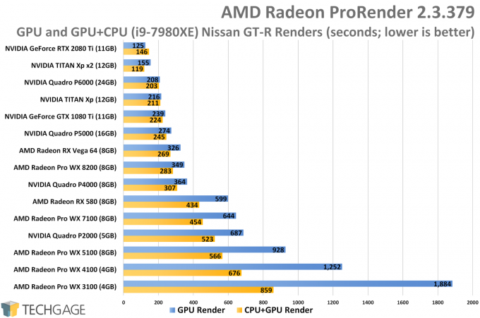 AMD Radeon ProRender - Heterogeneous Rendering vs GPU Rendering Performance