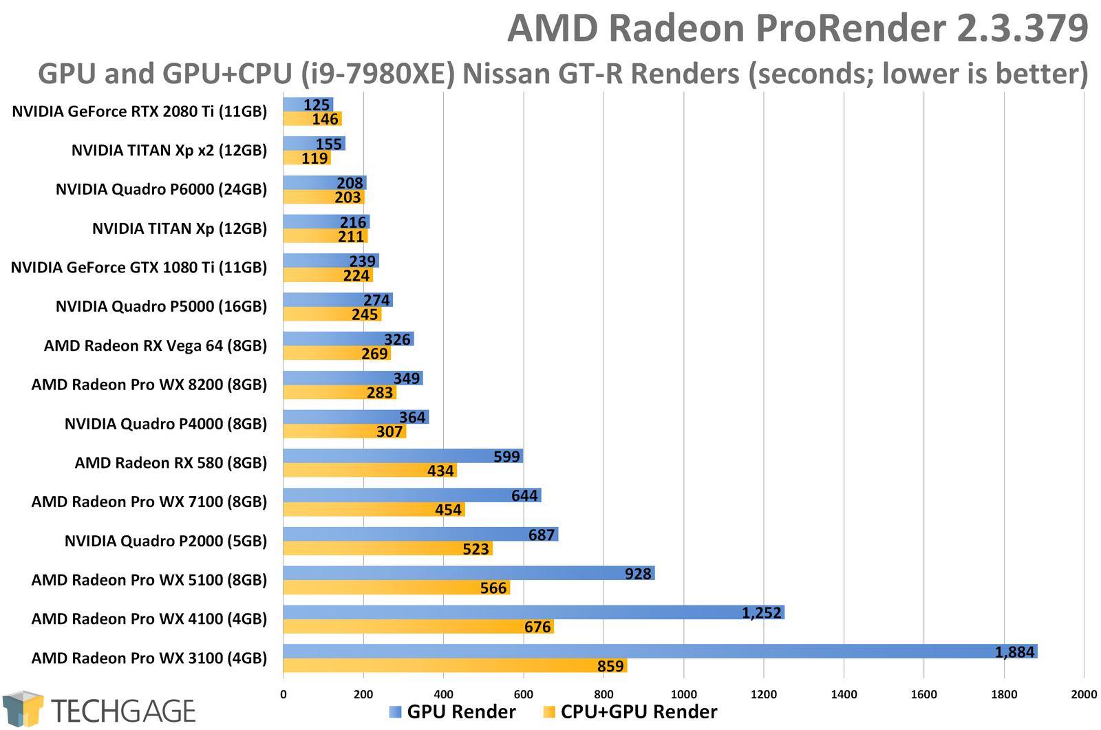AMD Radeon ProRender: GPU, Multi-GPU & CPU+GPU Rendering Performance
