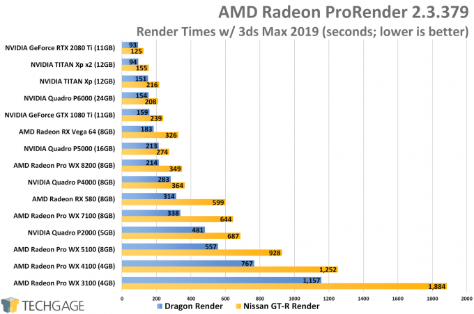 AMD Radeon ProRender Performance (AMD Radeon Pro WX 8200)