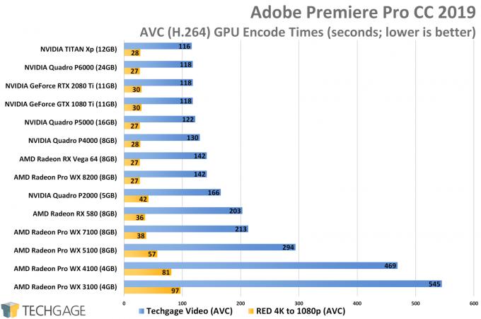 Adobe Premiere Pro AVC Performance (AMD Radeon Pro WX 8200)
