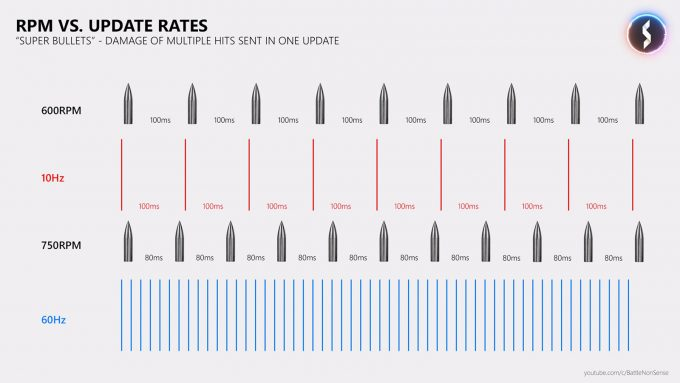 Bullet Update Rates In Online Games via BattleNonSense
