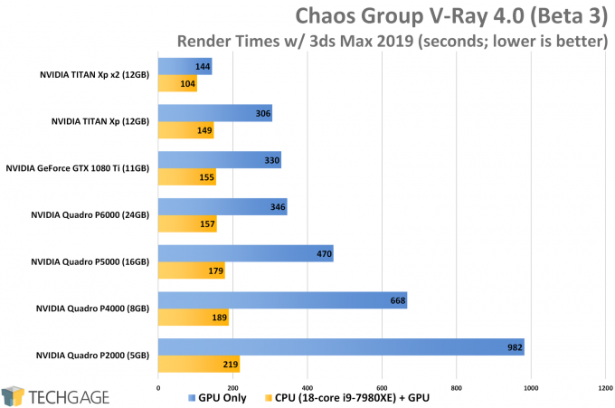 Chaos Group V-Ray 4 Heterogeneous Rendering Scaling