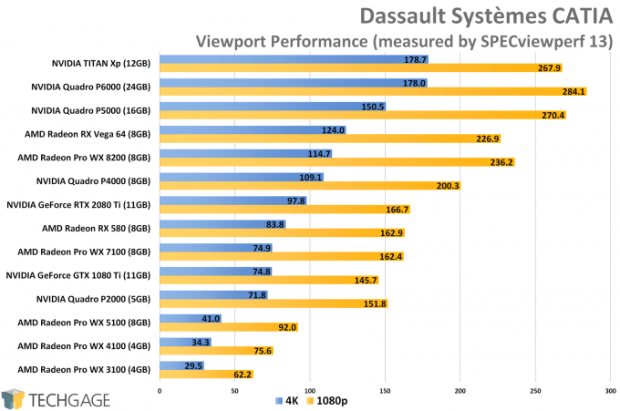 Dassault Systemes CATIA Viewport Performance (AMD Radeon Pro WX 8200)