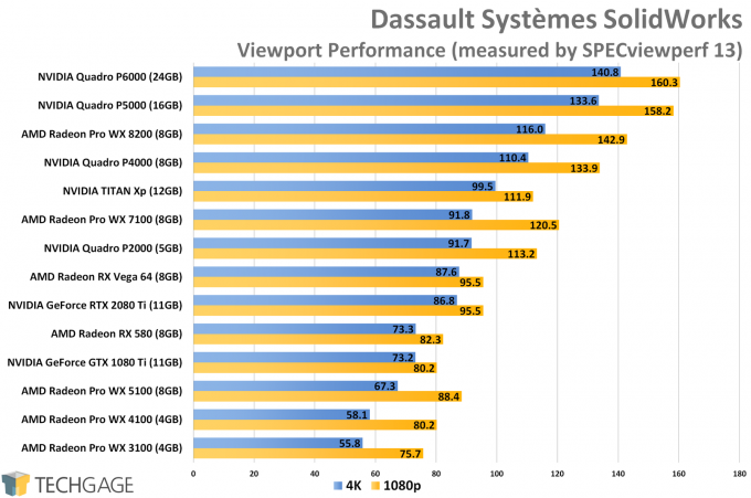 Dassault Systemes SolidWorks Viewport Performance (AMD Radeon Pro WX 8200)