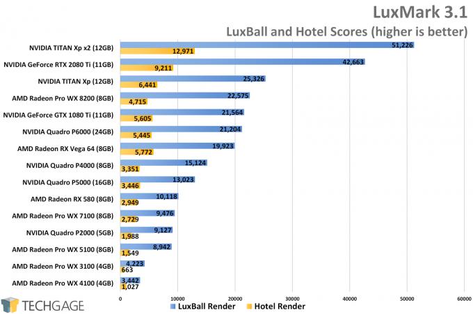LuxMark Performance (AMD Radeon Pro WX 8200)