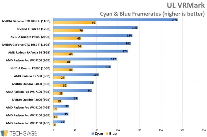 UL VRMark Performance (AMD Radeon Pro WX 8200)