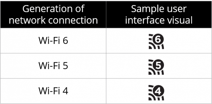 Wi-Fi Alliance Naming Scheme And Numbers