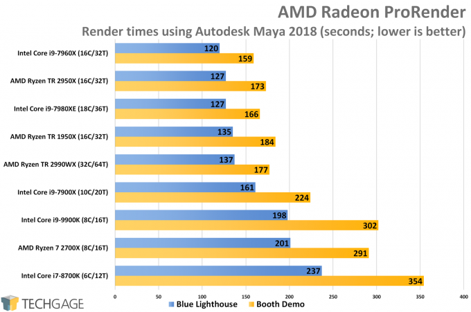 AMD Radeon ProRender (Maya 2018) CPU Render Performance (Intel Core i9-9900K)