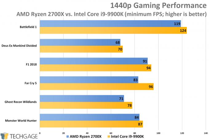 AMD Ryzen 7 2700X vs Intel Core i9-9900K - 1440p Gaming (Minimum FPS)