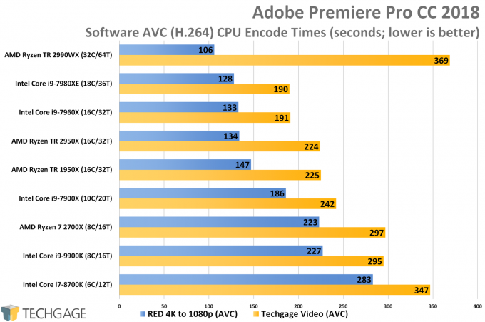 Adobe Premiere Pro AVC CPU Encode Performance (Intel Core i9-9900K)