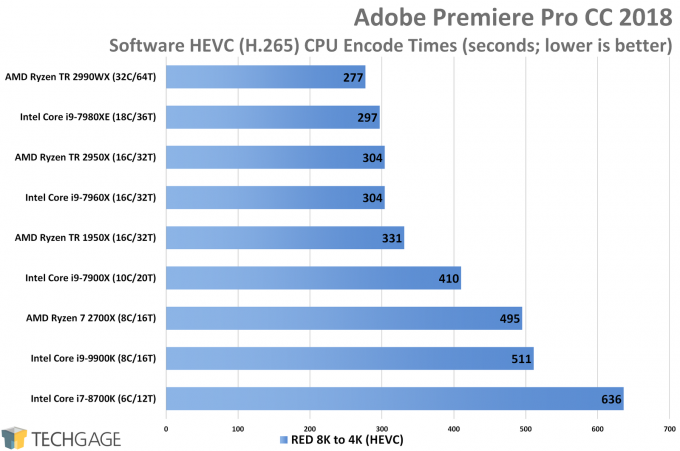 Adobe Premiere Pro HEVC CPU Encode Performance (Intel Core i9-9900K)