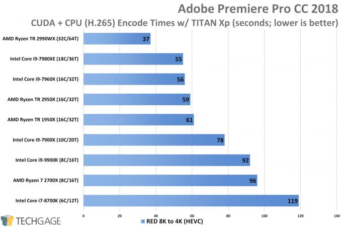 Adobe Premiere Pro HEVC CUDA CPU plus GPU Encode Performance (Intel Core i9-9900K)