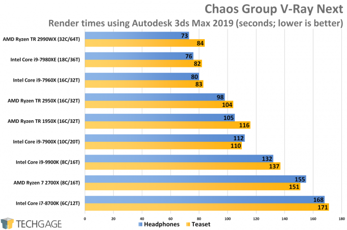 Chaos Group V-Ray (3ds Max 2019) CPU Render Performance (Intel Core i9-9900K)