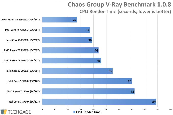 Chaos Group V-Ray Standalone Benchmark CPU Score (Intel Core i9-9900K)
