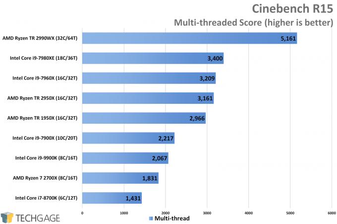 Cinebench R15 Multi-thread CPU Score (Intel Core i9-9900K)