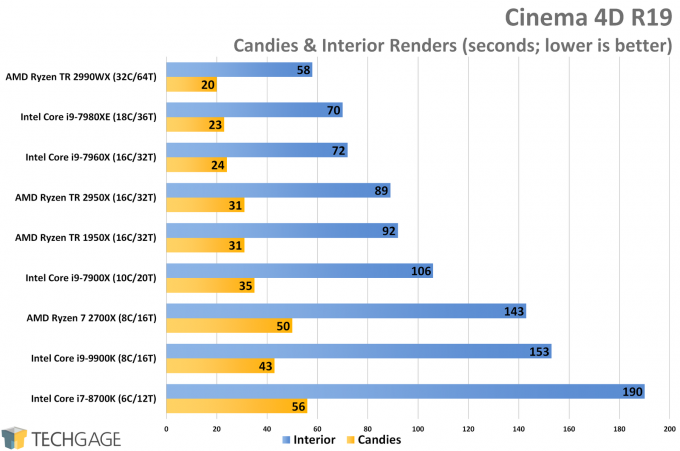 Cinema 4D CPU Render Performance (Intel Core i9-9900K)