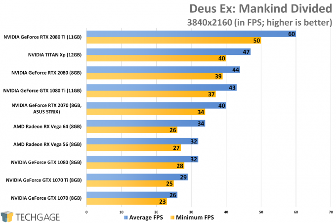 Deus Ex Mankind Divided (4K) - ASUS GeForce RTX 2070 STRIX Performance
