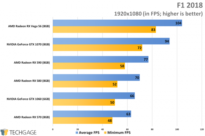 F1 2018 (1080p) - XFX Fatboy Radeon RX 590 Performance
