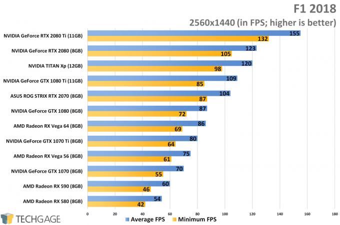 F1 2018 (1440p) - XFX Fatboy Radeon RX 590 Performance