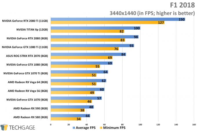 F1 2018 (3440x1440 Ultrawide) - XFX Fatboy Radeon RX 590 Performance