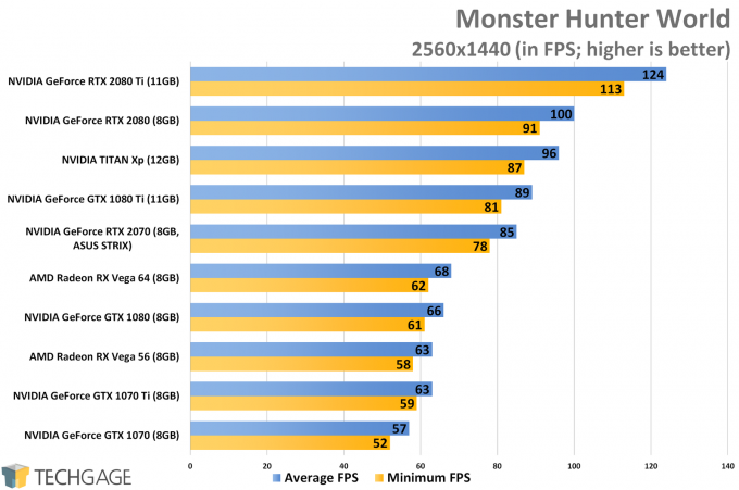 Monster Hunter World (1440p) - ASUS GeForce RTX 2070 STRIX Performance
