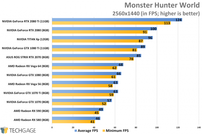 Monster Hunter World (1440p) - XFX Fatboy Radeon RX 590 Performance