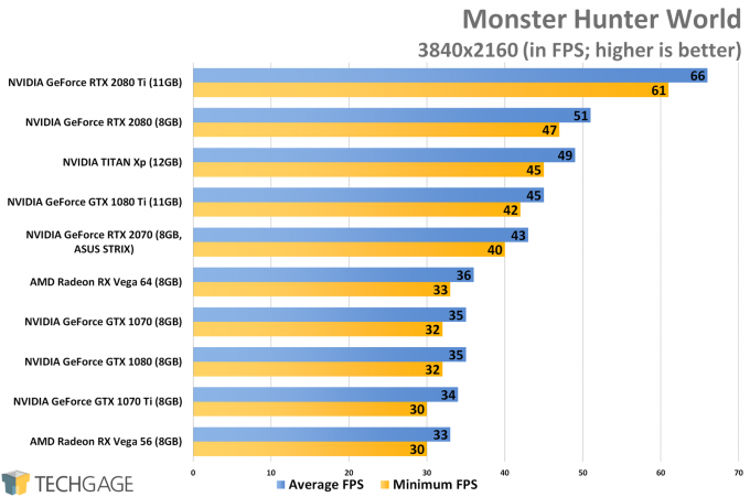 Monster Hunter World (4K) - ASUS GeForce RTX 2070 STRIX Performance
