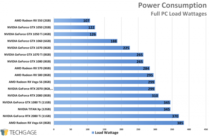 Power Consumption - ASUS GeForce RTX 2070 STRIX Performance