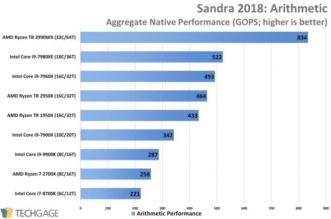 SiSoftware Sandra Arithmetic CPU Performance (Intel Core i9-9900K)