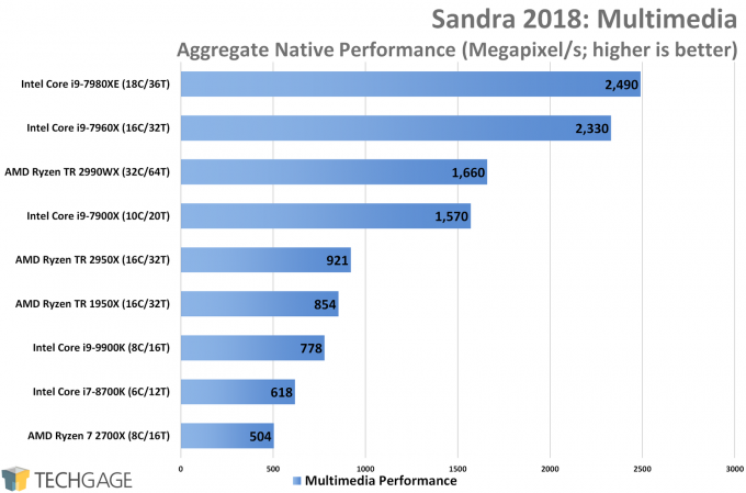 SiSoftware Sandra Multimedia CPU Performance (Intel Core i9-9900K)