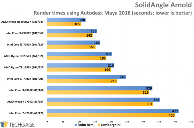 SolidAngle Arnold (Maya 2018) CPU Render Performance (Intel Core i9-9900K)