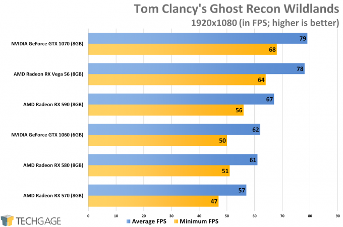 Tom Clancy's Ghost Recon Wildlands (1080p) - XFX Fatboy Radeon RX 590 Performance