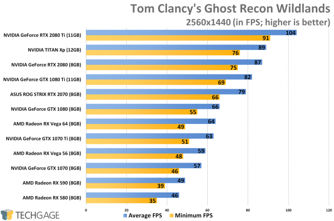 Tom Clancy's Ghost Recon Wildlands (1440p) - XFX Fatboy Radeon RX 590 Performance