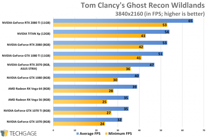 Tom Clancy's Ghost Recon Wildlands (4K) - ASUS GeForce RTX 2070 STRIX Performance