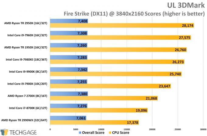 UL 3DMark Fire Strike 4K Score (Intel Core i9-9900K)