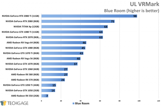 UL VRMark (Blue Room) - ASUS GeForce RTX 2070 STRIX Performance